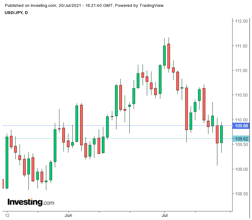 The USD to Japanese Yen above 10965 Levels