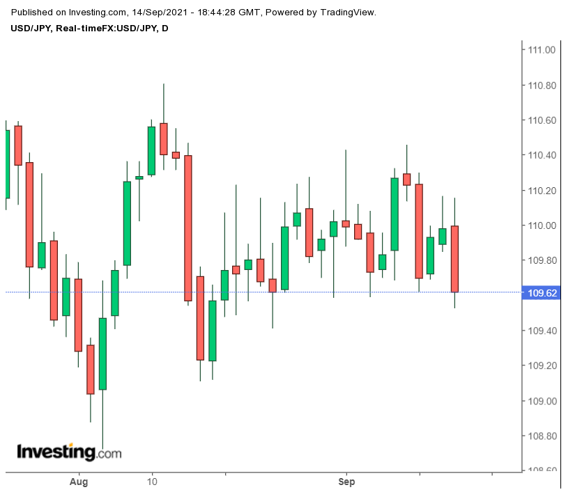 US Dollar to Japanese Yen at 109.62 Levels