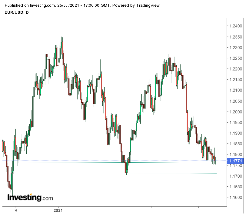 EUR/USD at Multi-Month Low at 1.770