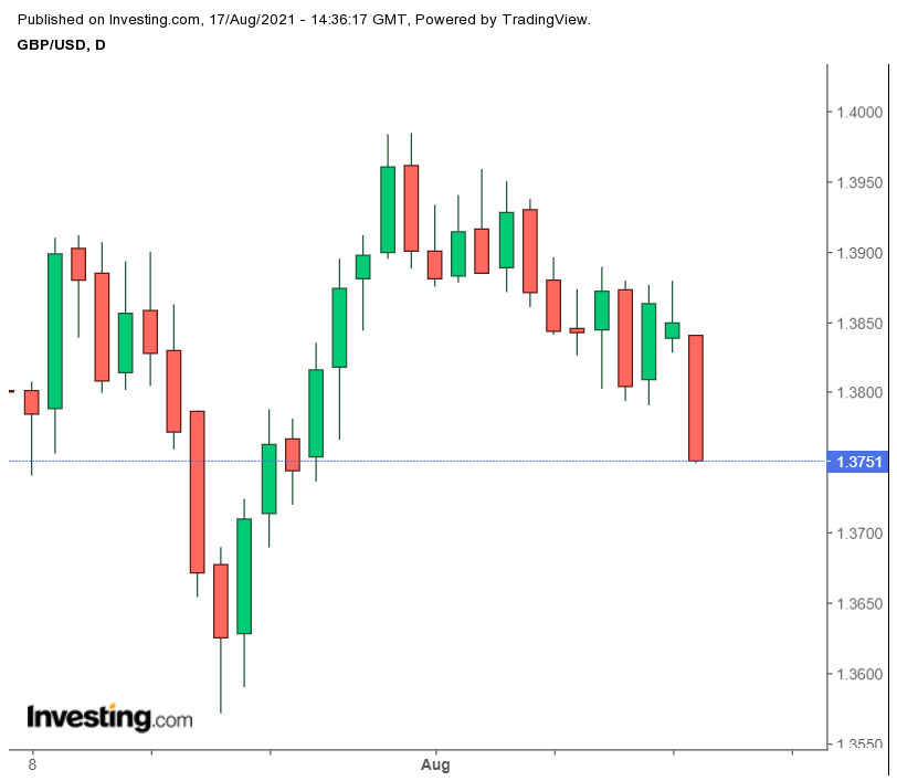 British Pound to US Dollat Falls 0.49% on August 17